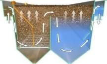 Способ очистки сточных вод флотацией — что это такое и какие виды бывают?