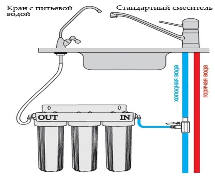 Установка проточного фильтра аквафор